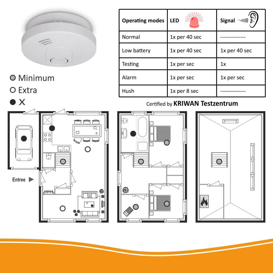 ELRO ELRO FS1510 rookmelder specificaties 2